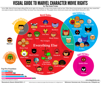 Marvel Rights Matrix