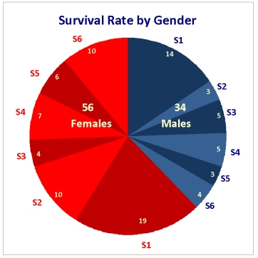 Survival-rate-by-gender_zps74b84062
